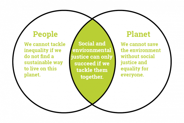 People and Planet venn